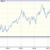 高いのは米株だけではない。債権も不動産も高止まりしている。