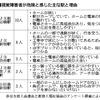 視覚障害者に危険な駅、1位は飯田橋 ホームがカーブ