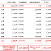 格安SIM料金~搾取されないよう毎月管理(2021年1月末実績値)~