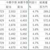 ラサールロジポート(3466)は売却益で増配