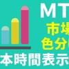 MT4日本時間表示【三大市場色分け】おすすめインジケーター