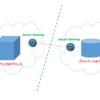 Secure Gateway を使って、マルチクラウドの環境間でのセキュアなデータ通信を実現する