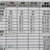 犬 糖尿病 インスリン36日目 診察日