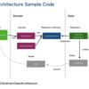 Clean Architectureを理解するための補助的なコンポーネント図のようなもの