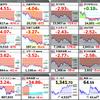 日経平均暴落、円高ドル安、FXは撤退!