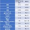新型コロナウイルス抗体を保有者の割合は,東京で0.1%,大阪で0.17%,宮城で0.03%.感染者数の割合に比べると高いものの,大半の人が抗体を保有していない.単純比較は難しいものの,米NY州では12.3%,ストックホルムで7.3%,イングランドでは6.78%.「0.1%という結果は,妥当な結果だと言える」東京都医師会角田徹副会長NHK NEWSWEB  //  ソフトバンクグループの抗体検査では陽性は店頭少なく(0.04%)コールセンター多い(0.41%) 毎日新聞