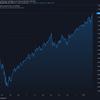 2021-2-9 週明け米国株の状況