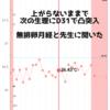 排卵後の基礎体温が上がらない私のグラフと理由を載せたブログ記事