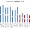 Bリーグ 2018-19シーズン 第12節 観客動員数 (2018-12-7 - 12-9)