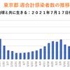 東京都 新型コロナ 727人感染確認 5週間前の感染者数は209人
