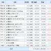 保有株式及び損益を公開(2020年5月25日時点)