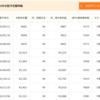 【クラウドリース】今月の分配金と運用状況(2016年12月)