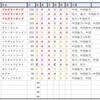 【東京新聞杯(G3)】最終指数と予想!