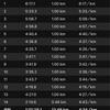 【ラン練習】13kmビルドアップ走