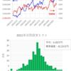 短期トレード結果_211022(金) ¥+142,404