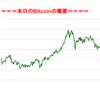 ■本日の結果■BitCoinアービトラージ取引シュミレーション結果(2017年9月12日)