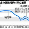 国民年金納付率 最低は沖縄