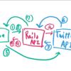 SPAのTwitterログイン認証(OAuth)