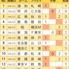 【toto923回】【結果】浦和が抜け出し、上位陣はさらに混戦模様