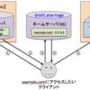 DNS初心者が独自ドメインの設定する時に知っておきたいこと、ざっくりとした設定方法