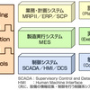自社向けのシステム開発の話(1)
