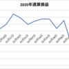 【週間収支報告(3/23~3/27)】先週比+$248