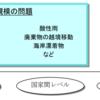 環境規制動向(1)