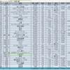 SBIネオモバイル証券で日本プラスト(7291)と大光(3160)の定期積立が完了。端株積立からの単元株優待取得で不労所得がUP。