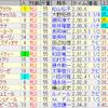 第25回 秋華賞(GI)