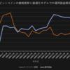 AI自動売買運用実績2019/02/01