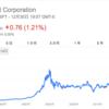 マイクロソフトに1986年3月14日に投資していたら