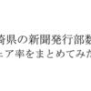 宮崎県の新聞発行部数とシェア率を新聞社ごとにまとめてみた。