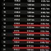 調整ジョグ 明日の30km走のペース設定に悩む
