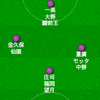 京都サンガF.C.2019シーズンプレビュー(ボランチ/インサイドハーフ編)