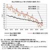真の失業率──2019年3月までのデータによる更新