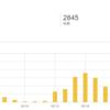 はてなブログ月間報告、1か月目:記事数81件アクセス数3185件読者57人