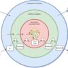 Unityを取り巻くアーキテクチャ 第1部 「MVxとLayered Circle」