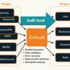 並列データ転送ツール『Embulk』リリース!