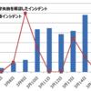 「Apache Struts 2」狙う攻撃が増加傾向 - 3月14日には2000件超を記録