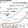 日本が成長を取り戻すために必要なこと