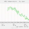 録画サーバのHDD温度