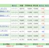 投資信託資産公開(2019.10)
