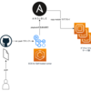 GitHub Actions で Ansible の playbook を生成して特定のTagのEC2をターゲットに実行