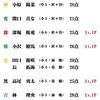 6/21(日)カラコン成績
