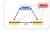docker-composeでmongoDBのレプリカセット構築