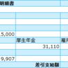 【悲報】今の20代・30代の給料は額面35万円には一生届かない