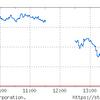 弱いチャートを形成。先は知れないが、想定と対処はできる。