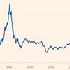 機関投資家は現在の株式市場に慎重、かつ上昇継続を期待しています