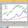 pandas.DataFrame型で保持した株価データの可視化1