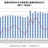 日本は過去20年にわたって緊縮財政・・・って、本気で言ってるの!?